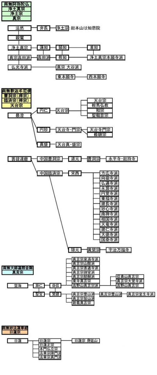 仏教諸宗派の情報│日本製数珠専門の亀屋